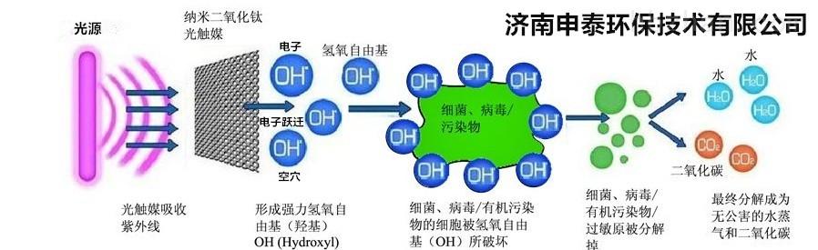 工业光氧等离子废气净化