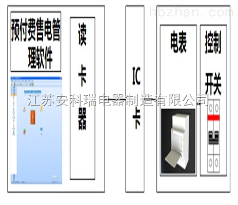IC卡预付费电能管理系统/商业预付费电能管理系统/物业管理系统