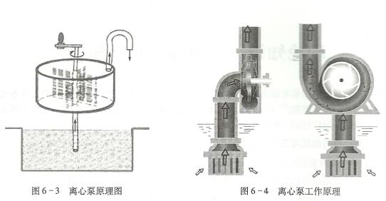 离心泵的工作原理及工作原理图