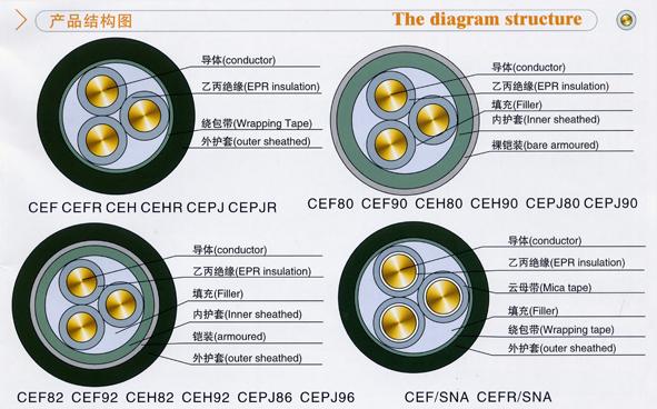 生产供应/cefr船用电力电缆结构示意图
