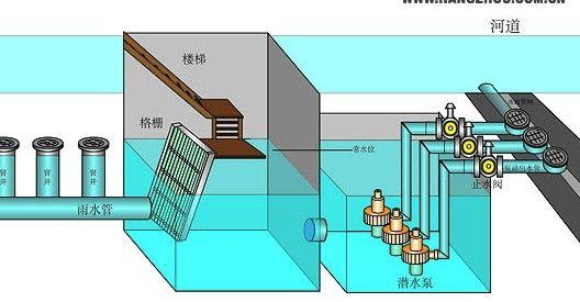 排水管道一般是按重力流设计