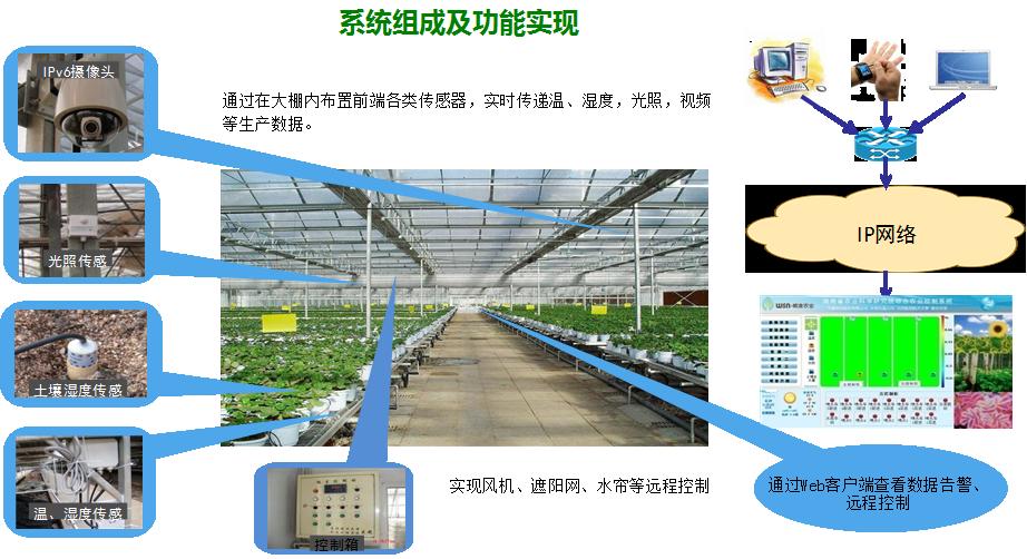 jz-ws 智能温室控制系统/智能温室大棚监测系统