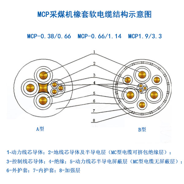 9/3.3kv及以下矿用采煤机橡套软电缆(mt-818-1999)图片