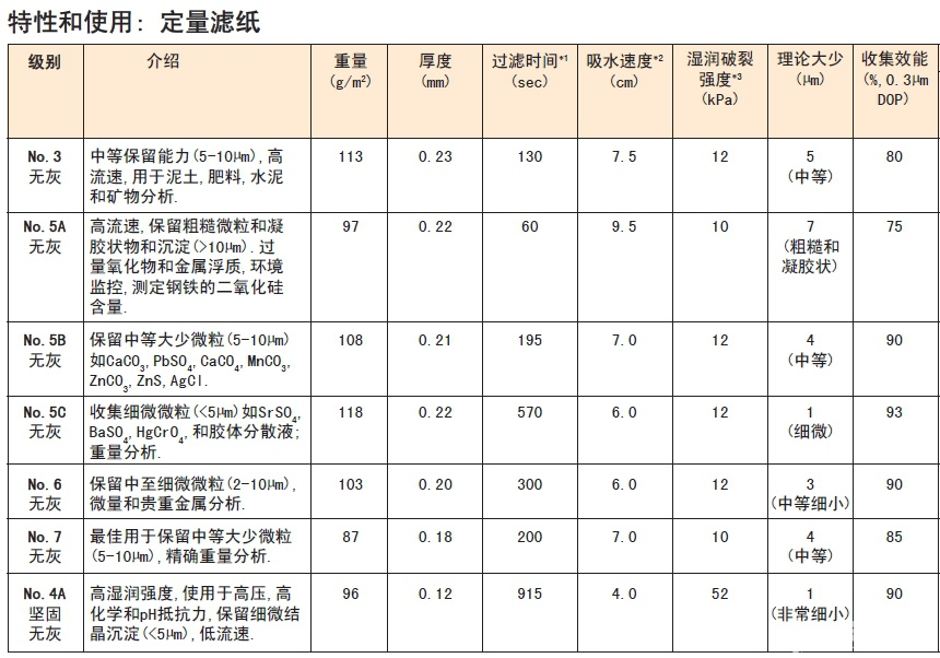 NO.3-日本 Advantec 东洋 定量滤纸3号滤纸 125mm-定量滤纸