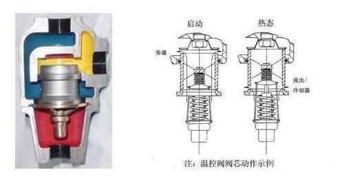 > 自力式温控阀原理图片