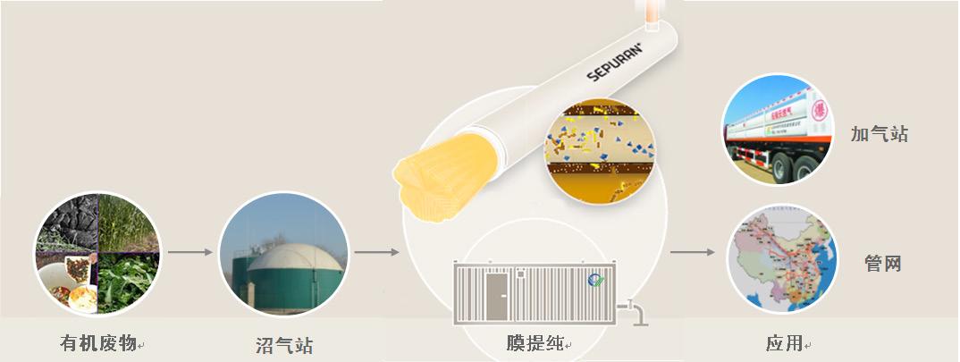 沼气提纯设备-北京三益能源环保发展股份有限公司