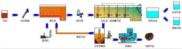 cass工艺, 好氧/厌氧池填料选取,是污水处理净化的关键.