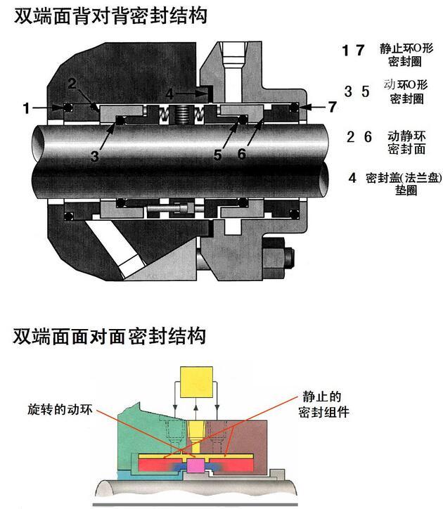 双端面机械密封结构图