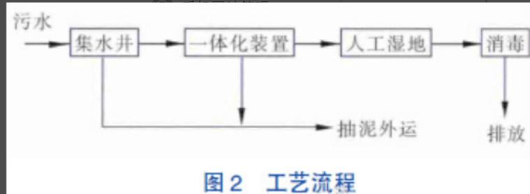 农村分布电路图