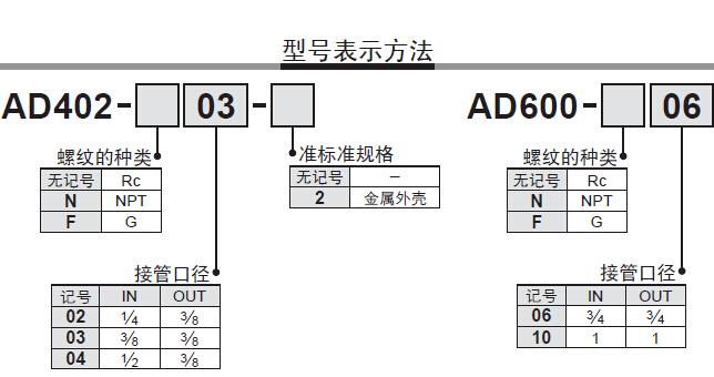 日本smc电磁阀 日本smc电磁阀 > ad400-04构造图ad402-04自动排水器