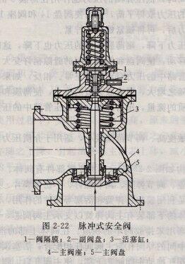 脉冲式安全阀的结构及工作原理